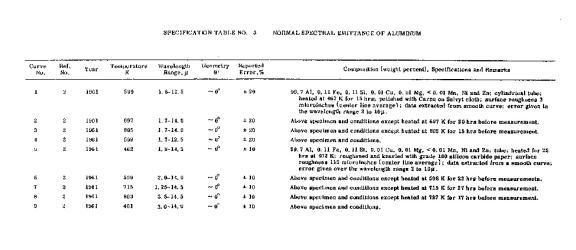 Normal spectral emittance of aluminum