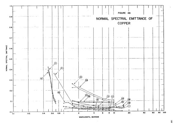 Normal spectral emittance of copper