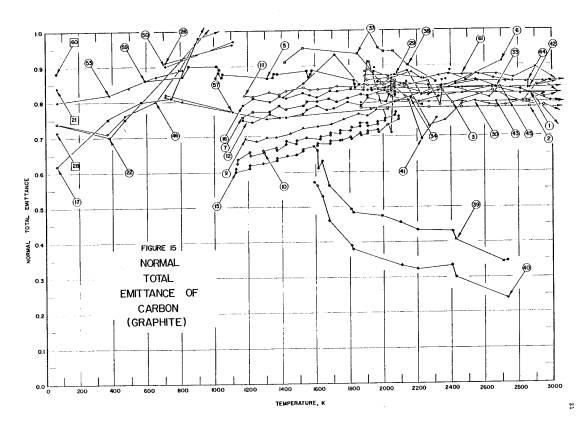 Normal spectral emittance of graphite