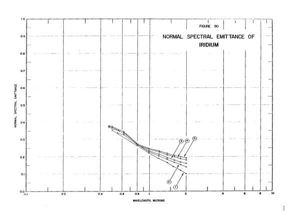 Normal spectral emittance of iridium