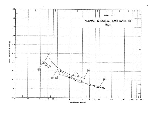 Normal spectral emittance of iron