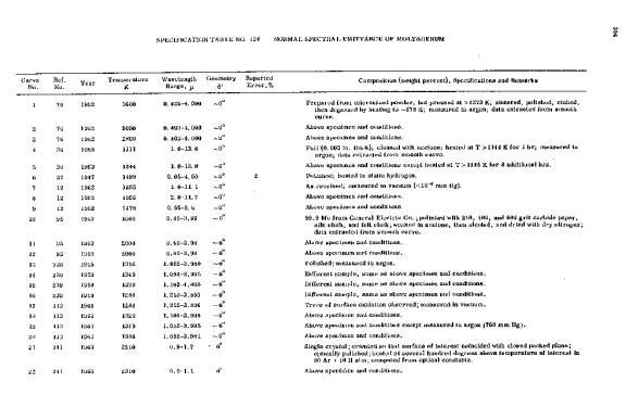 Normal spectral emittance of molybdenum