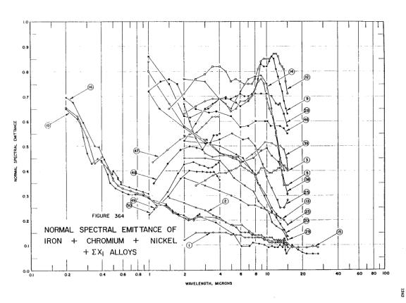 Normal spectral emittance of stainless steel