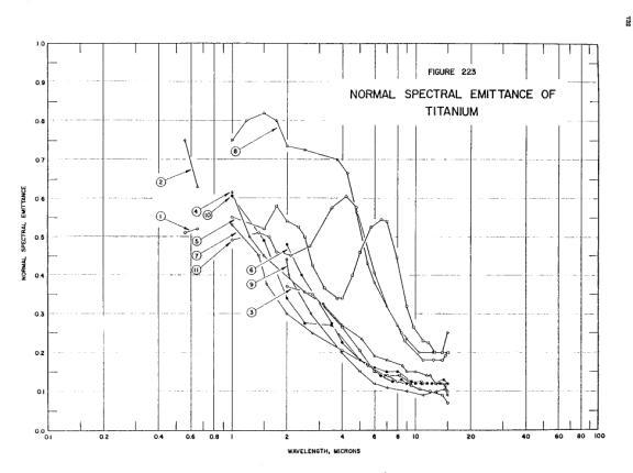 Normal spectral emittance of titanium