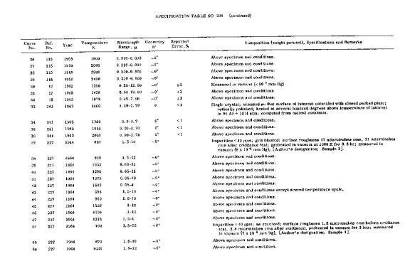 Normal spectral emittance of tungsten
