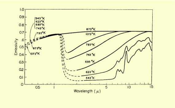 Emissivity of silicon as a function of temperature and wavelength