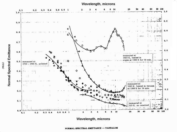 Normal spectral emittance - tantalum